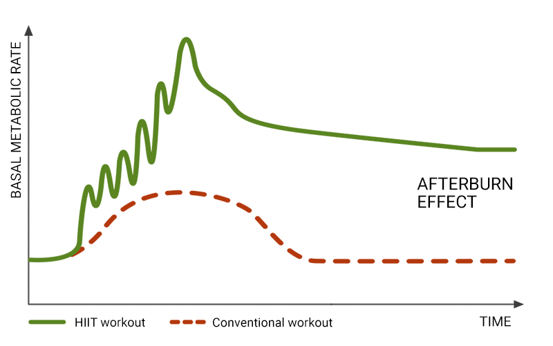an infographic describing calorie burning of the afterburn effect. A green line describes the basal metabolic rate during and after a HIIT workout on the X-axis, with the Y-axis showing time elapsed. Underneath the green line, a dotted red line shows the BMR during and after a conventional workout, which describes a smooth hill-shape. The conventional workout line is significantly lower on the BMR axis than the green HIIT line.